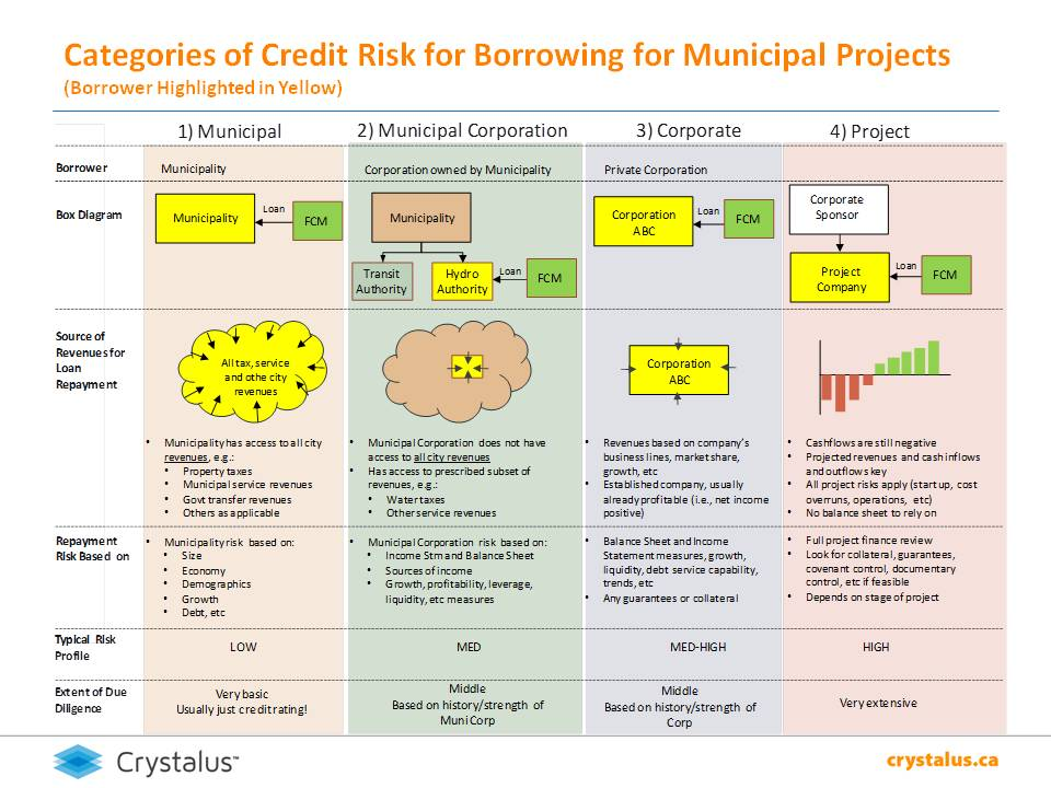 Categories of Credit Risk for Borrowing for Municipal Projects.jpg